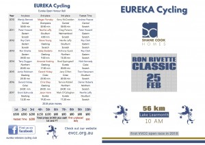 EVCC 2018 Ron Rivette Classic program with start list